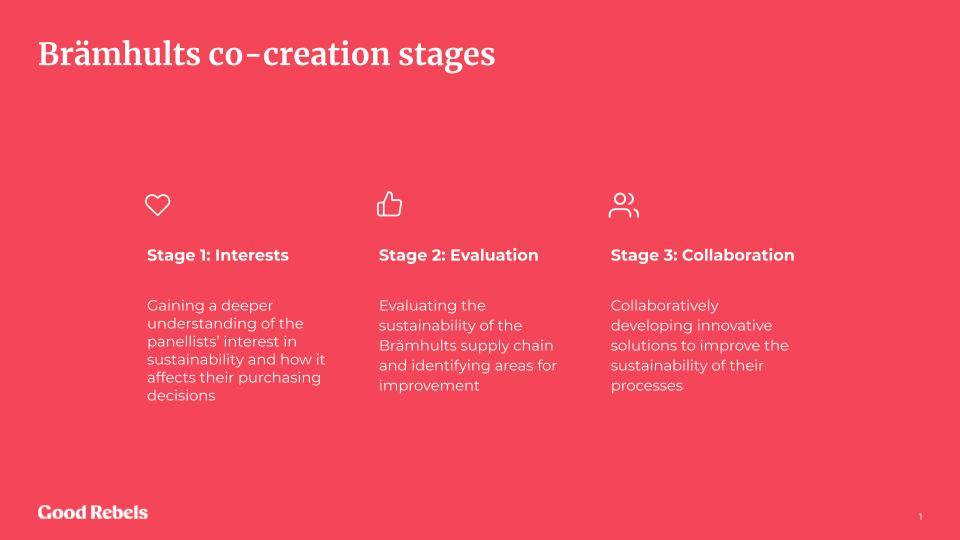 Co-creation stages of Brämhults