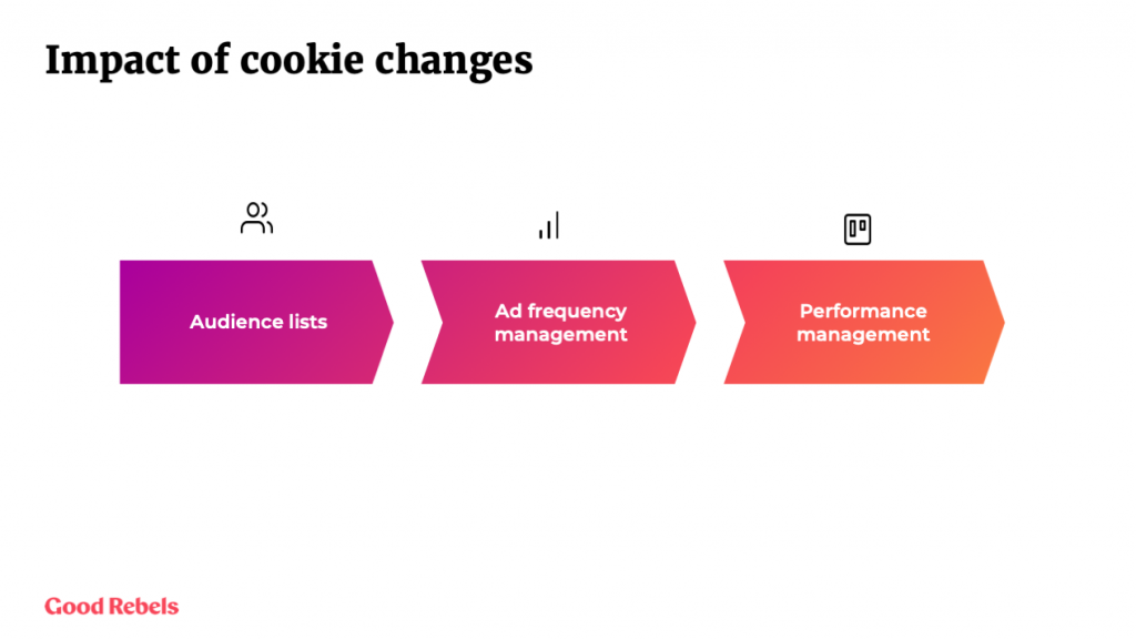 Advertising strategies for a cookieless world